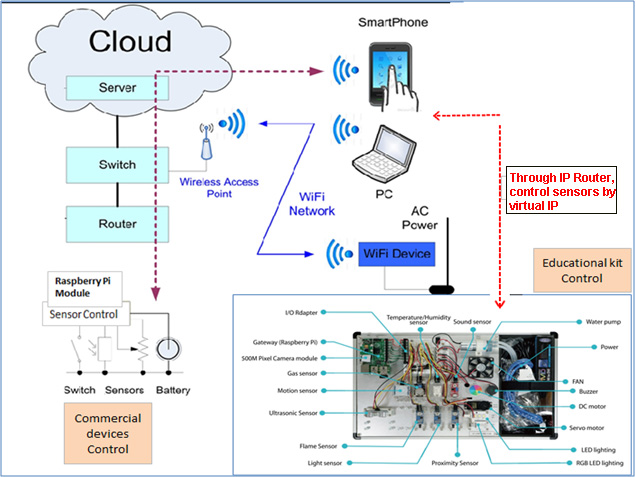 Embedded IoT Training system